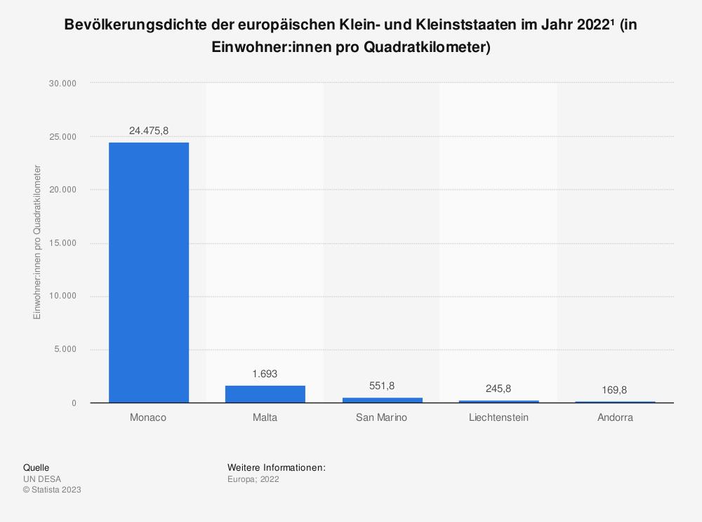 Statistik: Bevölkerungsdichte der europäischen Klein- und Kleinststaaten im Jahr 2018 (in Einwohner pro Quadratkilometer)   Statista