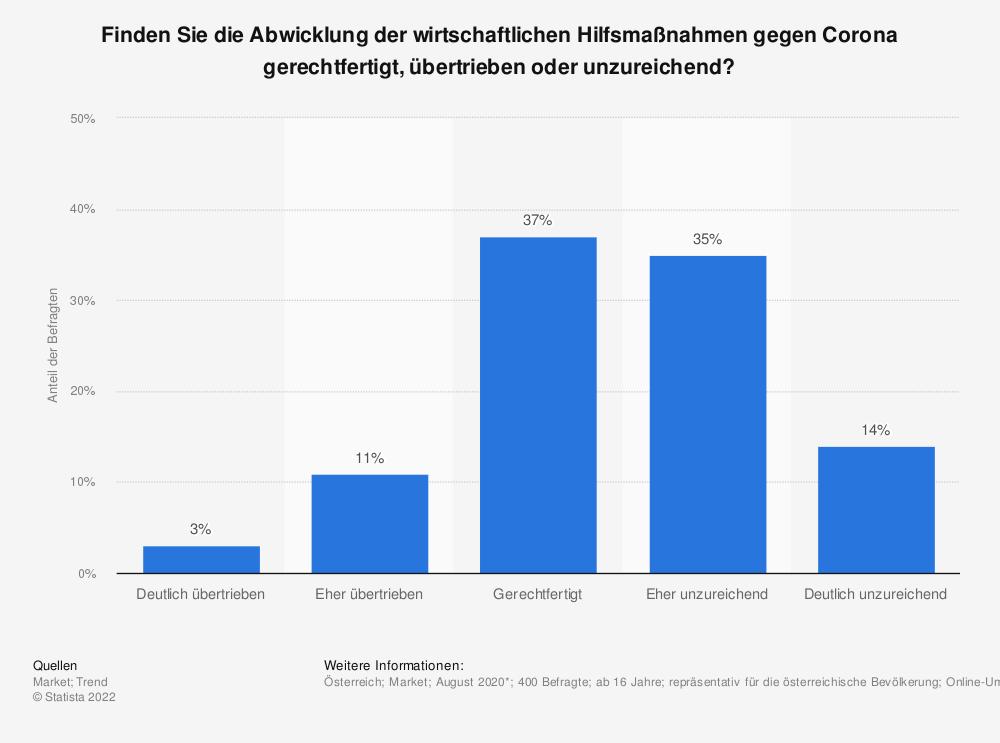 Statistik: Finden Sie die Abwicklung der wirtschaftlichen Hilfsmaßnahmen gegen Corona gerechtfertigt, übertrieben oder unzureichend? | Statista