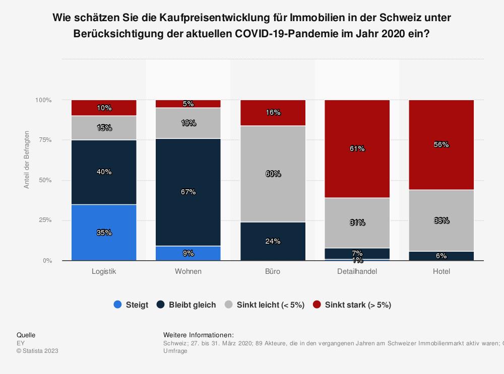 Statistik: Wie schätzen Sie die Kaufpreisentwicklung für Immobilien in der Schweiz unter Berücksichtigung der aktuellen COVID-19-Pandemie im Jahr 2020 ein? | Statista