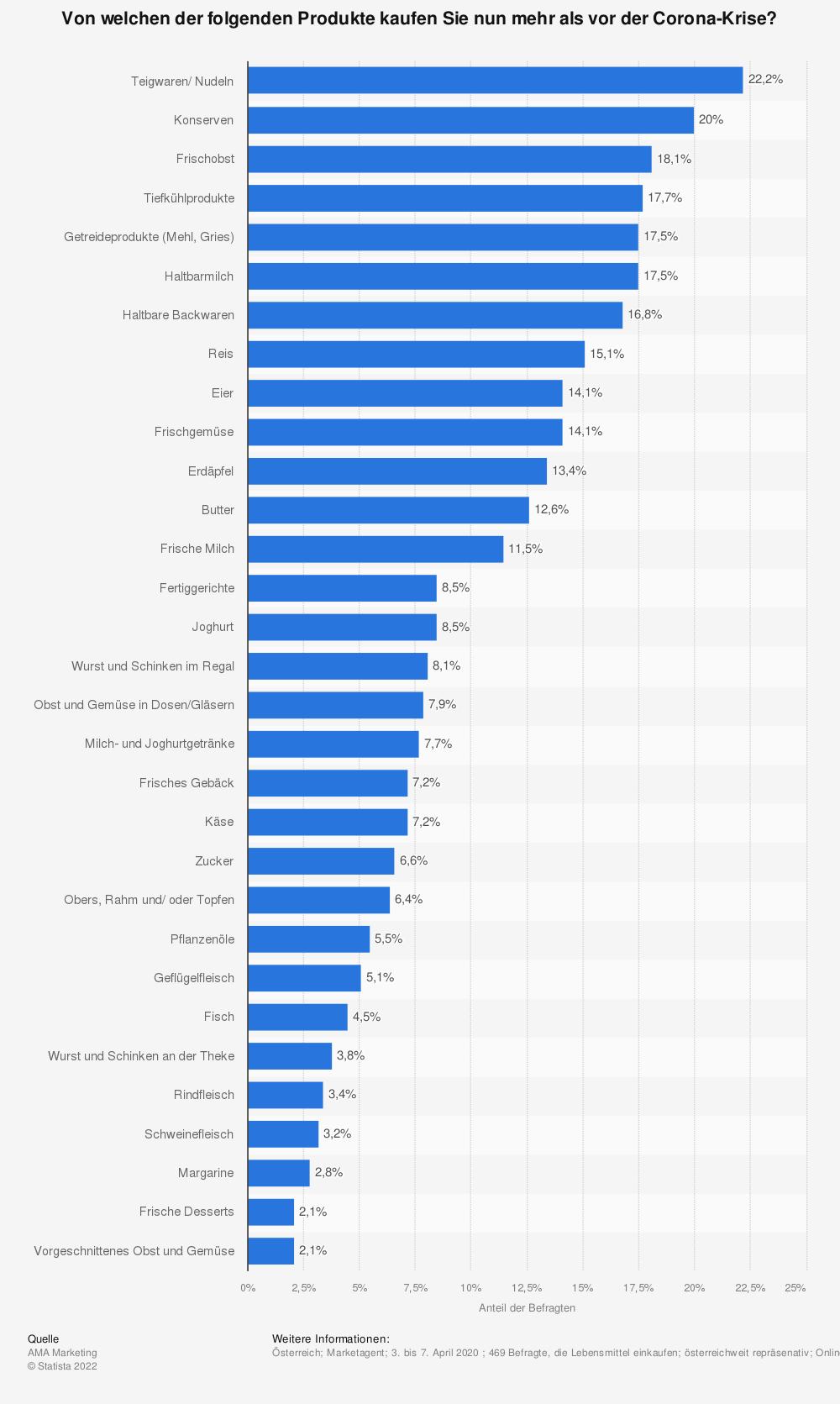Statistik: Von welchen der folgenden Produkte kaufen Sie nun mehr als vor der Corona-Krise? | Statista