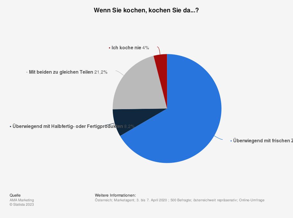 Statistik: Wenn Sie kochen, kochen Sie da...? | Statista