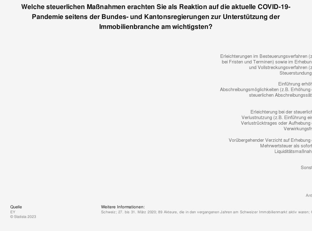 Statistik: Welche steuerlichen Maßnahmen erachten Sie als Reaktion auf die aktuelle COVID-19-Pandemie seitens der Bundes- und Kantonsregierungen zur Unterstützung der Immobilienbranche am wichtigsten? | Statista