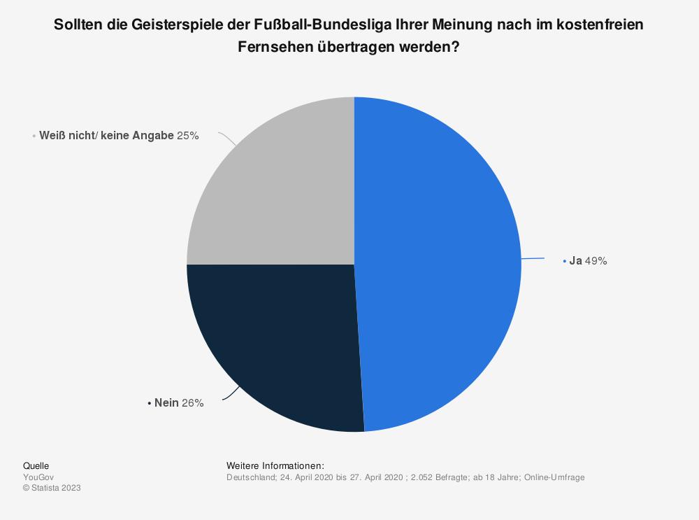 Statistik: Sollten die Geisterspiele der Fußball-Bundesliga Ihrer Meinung nach im kostenfreien Fernsehen übertragen werden? | Statista