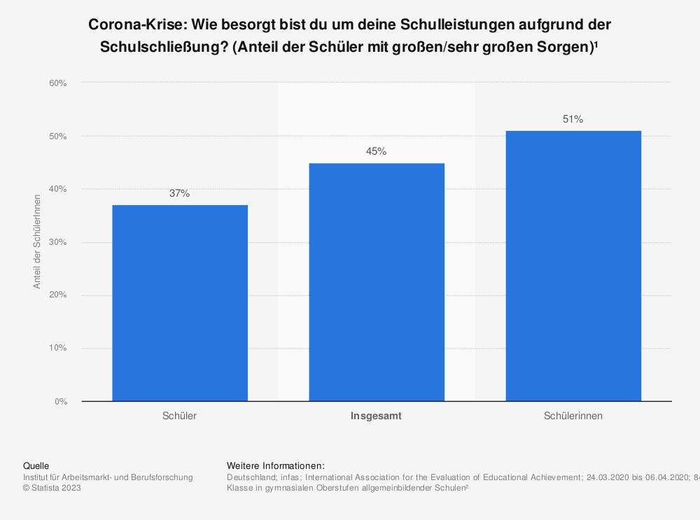Statistik: Corona-Krise: Wie besorgt bist du um deine Schulleistungen aufgrund der Schulschließung? (Anteil der Schüler mit großen/sehr großen Sorgen)* | Statista