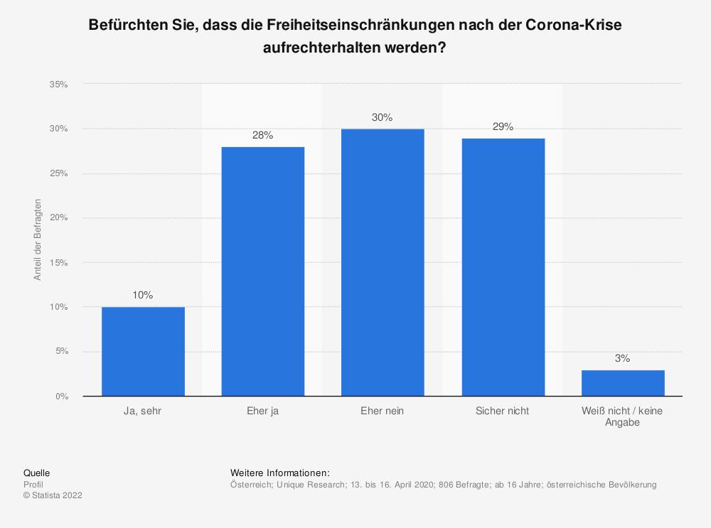 Statistik: Befürchten Sie, dass die Freiheitseinschränkungen nach der Corona-Krise aufrechterhalten werden? | Statista