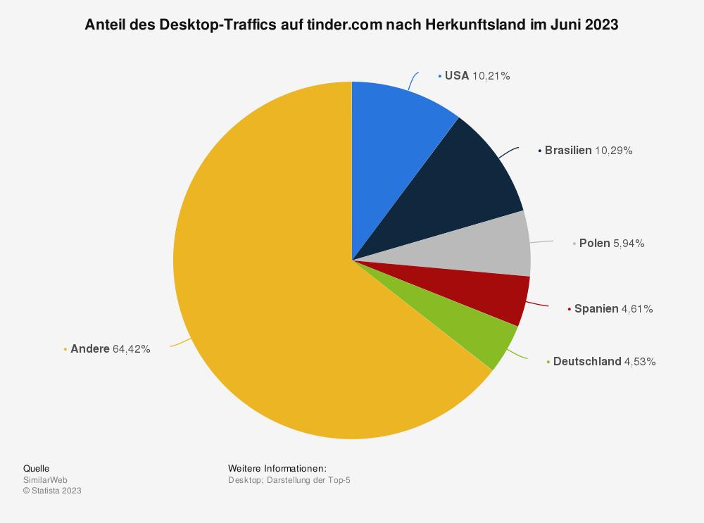 Statistik: Anteil des Desktop-Traffics auf tinder.com nach Herkunftsland im Februar 2021 | Statista