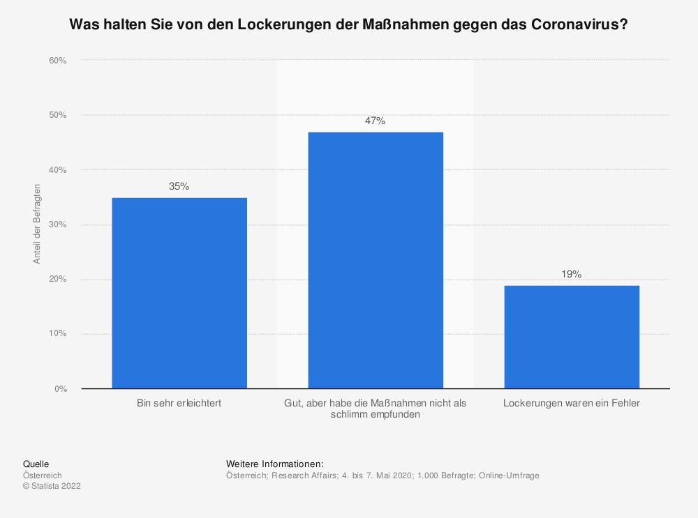 Statistik: Was halten Sie von den Lockerungen der Maßnahmen gegen das Coronavirus? | Statista