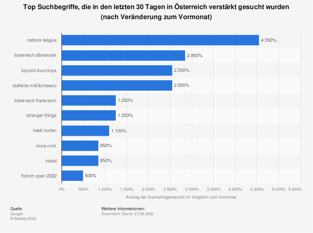Statistik: Top Suchbegriffe, die in den letzten 30 Tagen in Österreich verstärkt gesucht wurden (Stand: 24.03.2021)   Statista