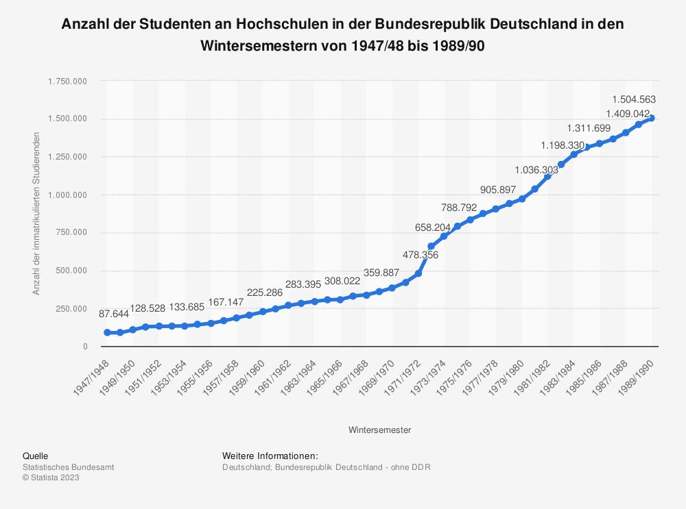 Statistik: Anzahl der Studenten an Hochschulen in der Bundesrepublik Deutschland in den Wintersemestern von 1947/48 bis 1989/90 | Statista