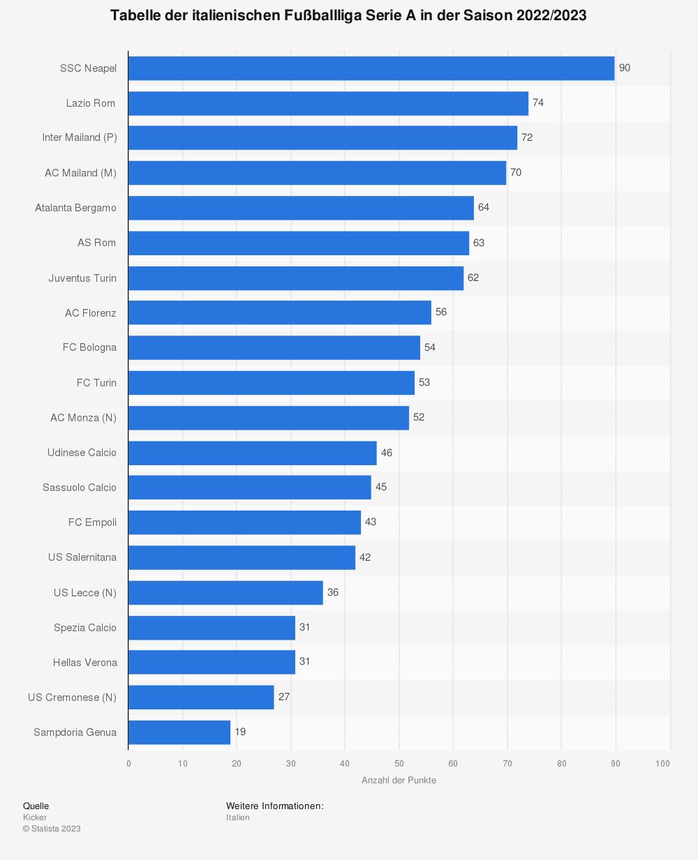 Statistik: Tabellenstand der italienischen Fußballliga Serie A in der Saison 2019/2020 (Stand: 27. Spieltag) | Statista