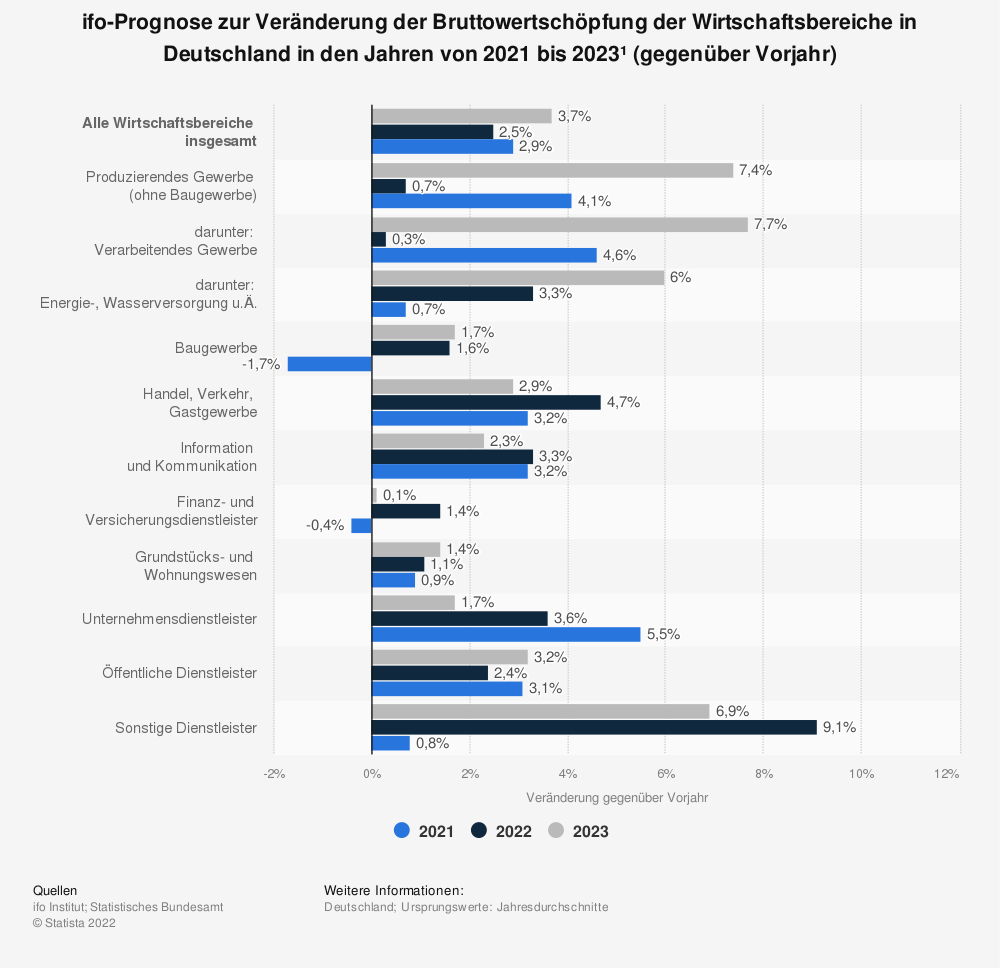 Statistik: Corona-Krise: Prognose zur Veränderung der Bruttowertschöpfung der Wirtschaftsbereiche in Deutschland in den Jahren 2020 und 2021 (gegenüber Vorjahr; Stand: 28. April 2020) | Statista
