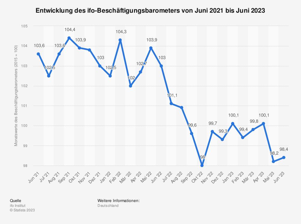 Statistik: Entwicklung des ifo-Beschäftigungsbarometers von September 2019 bis September 2021 | Statista