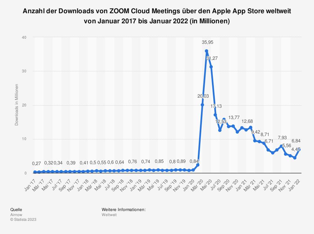 Statistik: Anzahl der Downloads von ZOOM Cloud Meetings über den Apple App Store weltweit von Januar 2017 bis Februar 2021 (in Millionen) | Statista