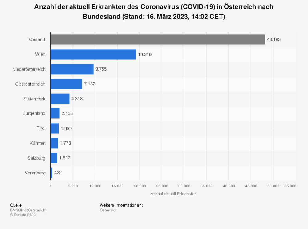 Statistik: Anzahl der aktuell Erkrankten des Coronavirus (COVID-19)  in Österreich nach Bundesland (Stand: 12. Mai 2021, 00:00 CEST) | Statista