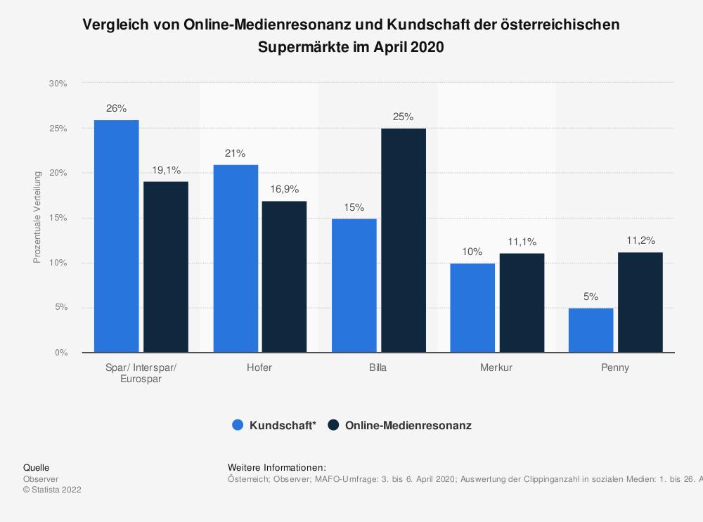 Statistik: Vergleich von Online-Medienresonanz und Kundschaft der österreichischen Supermärkte im April 2020 | Statista