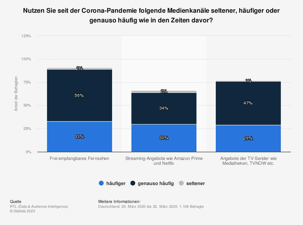 Statistik: Nutzen Sie seit der Corona-Pandemie folgende Medienkanäle seltener, häufiger oder genauso häufig wie in den Zeiten davor? | Statista
