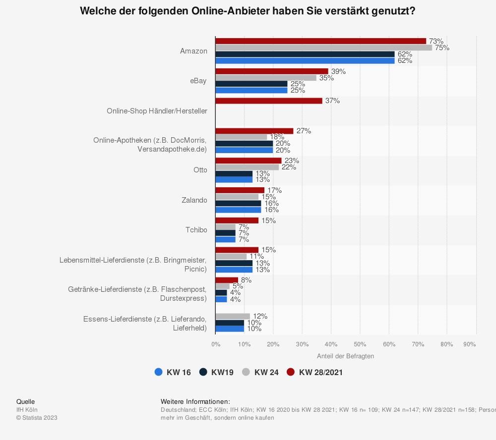 Statistik: Welche der folgenden Online-Anbieter haben Sie verstärkt genutzt? | Statista