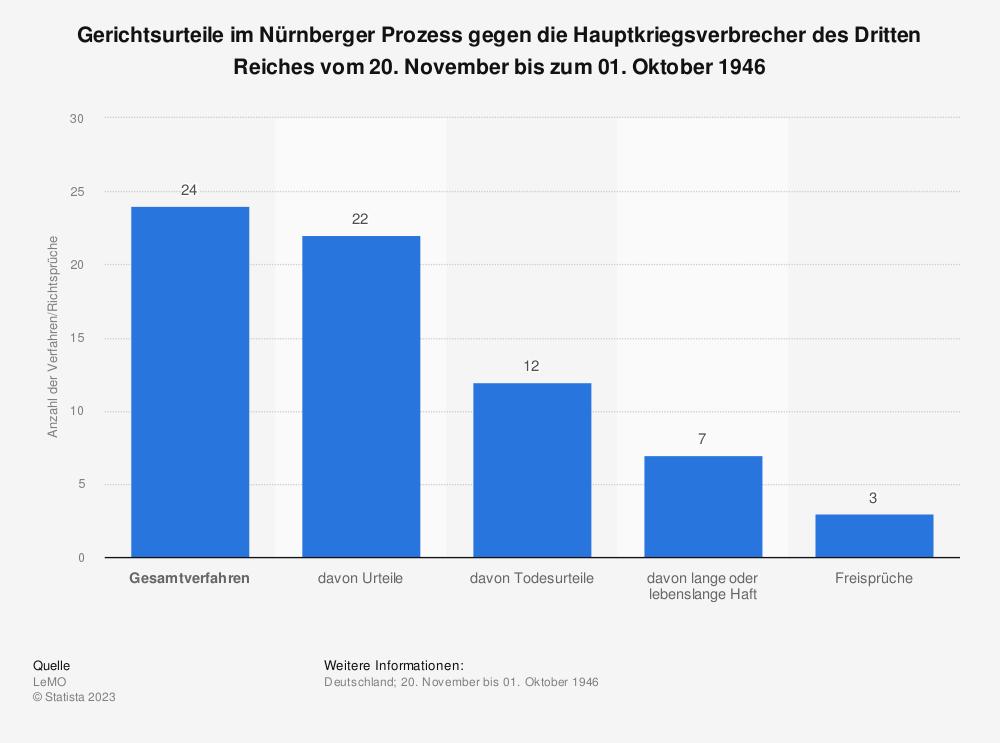 Statistik: Gerichtsurteile im Nürnberger Prozess gegen die Hauptkriegsverbrecher des Dritten Reiches vom 20. November bis zum 01. Oktober 1946 | Statista