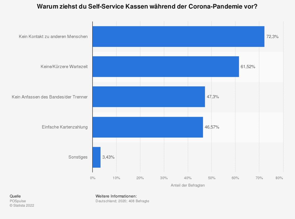 Statistik: Warum ziehst du Self-Service Kassen während der Corona-Pandemie vor? | Statista