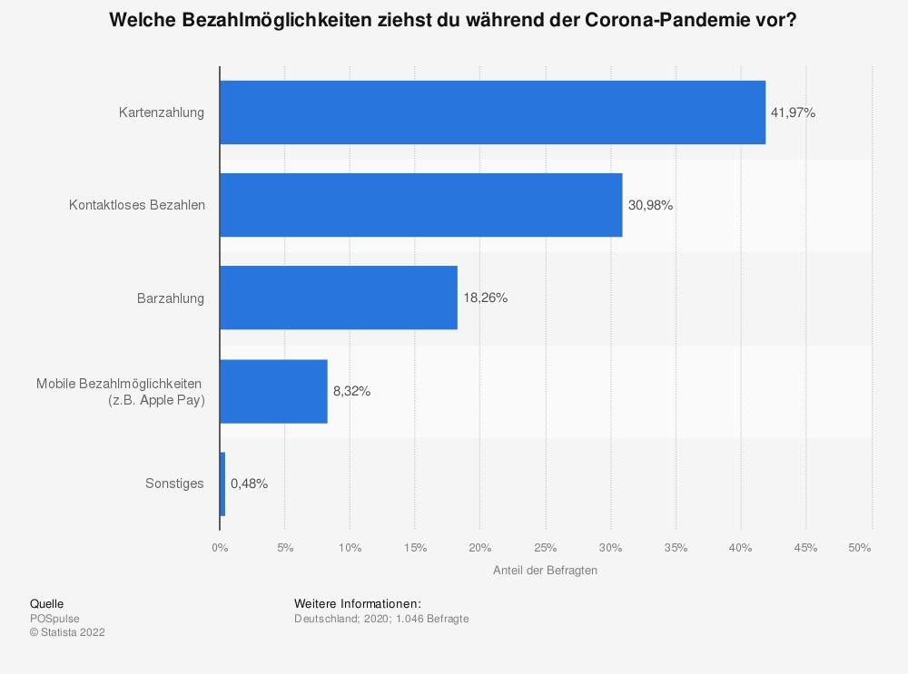 Statistik: Welche Bezahlmöglichkeiten ziehst du während der Corona-Pandemie vor? | Statista