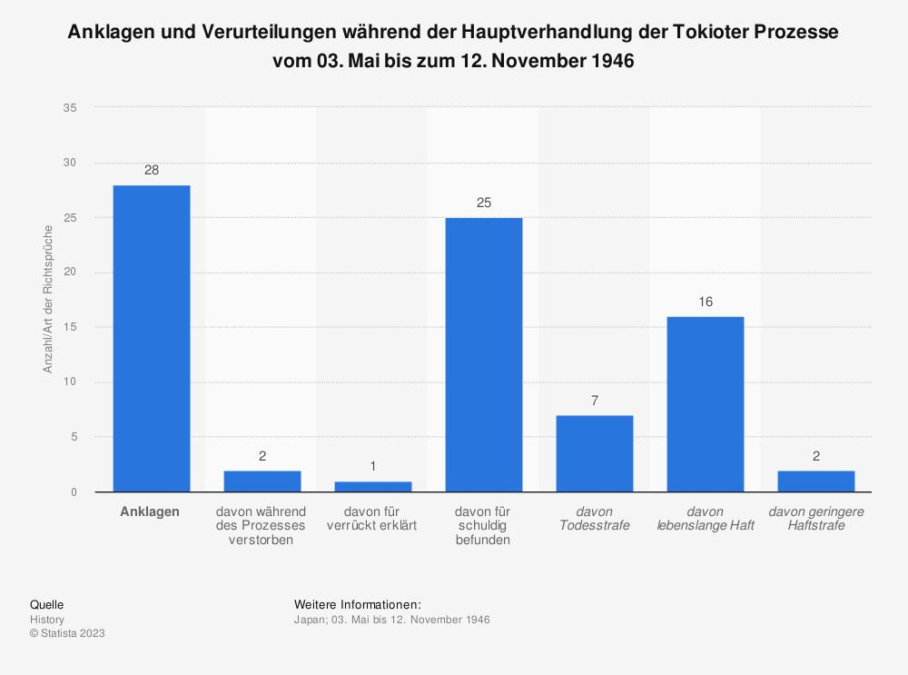 Statistik: Anklagen und Verurteilungen während der Hauptverhandlung der Tokioter Prozesse vom 03. Mai bis zum 12. November 1946   Statista