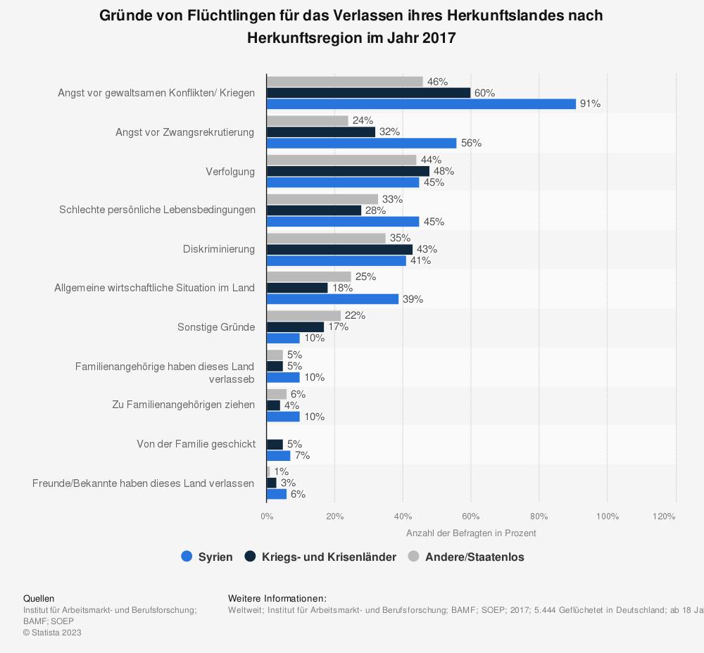 Statistik: Gründe von Flüchtlingen für das Verlassen ihres Herkunftslandes nach Herkunftsregion im Jahr 2017   Statista