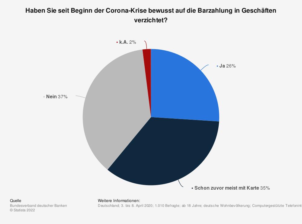 Statistik: Haben Sie seit Beginn der Corona-Krise bewusst auf die Barzahlung in Geschäften verzichtet? | Statista