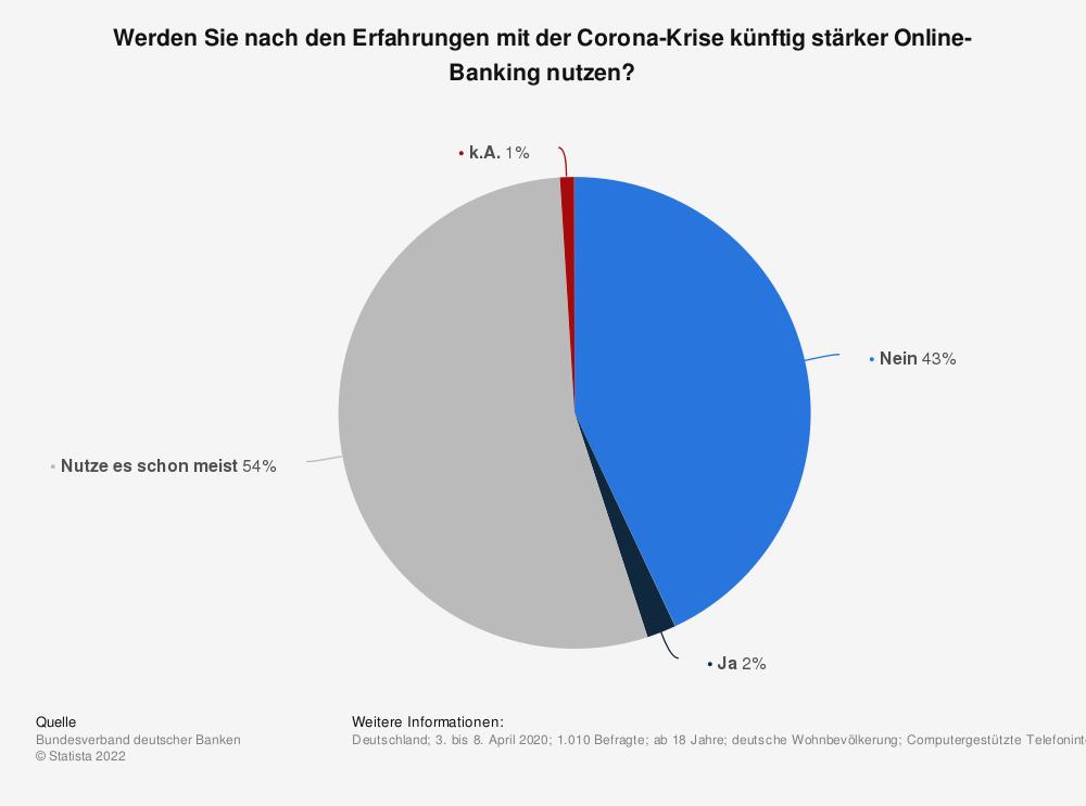 Statistik:  Werden Sie nach den Erfahrungen mit der Corona-Krise künftig stärker Online-Banking nutzen? | Statista