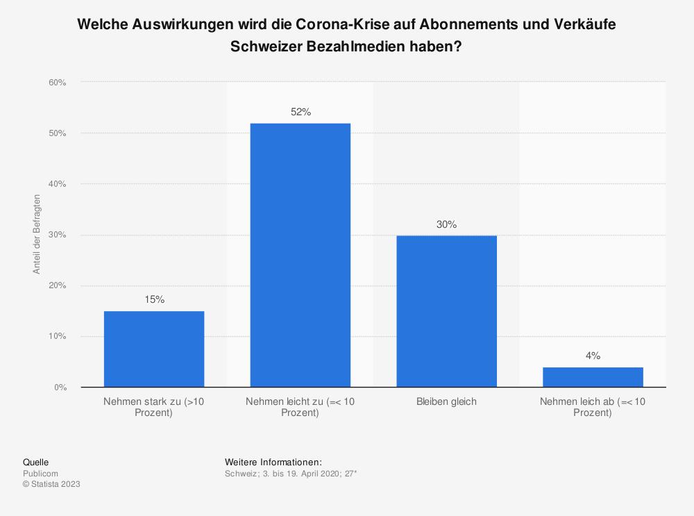 Statistik: Welche Auswirkungen wird die Corona-Krise auf Abonnements und Verkäufe Schweizer Bezahlmedien haben? | Statista