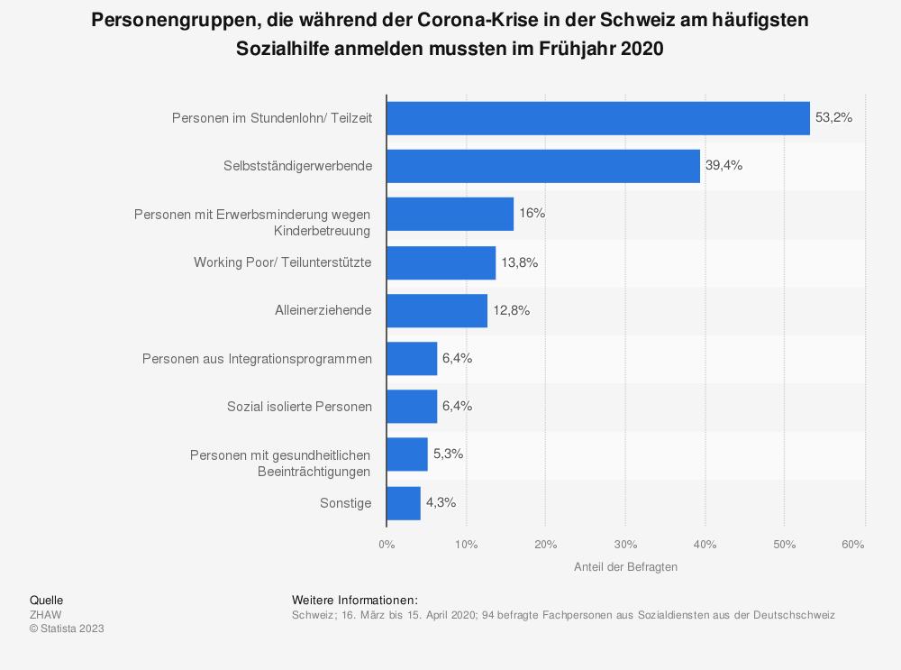 Statistik: Personengruppen, die während der Corona-Krise in der Schweiz am häufigsten Sozialhilfe anmelden mussten im Frühjahr 2020 | Statista
