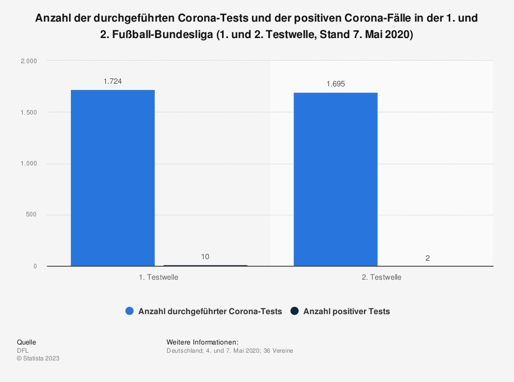 Statistik: Anzahl der durchgeführten Corona-Tests und der positiven Corona-Fälle in der 1. und 2. Fußball-Bundesliga (1. und 2. Testwelle, Stand 7. Mai 2020) | Statista