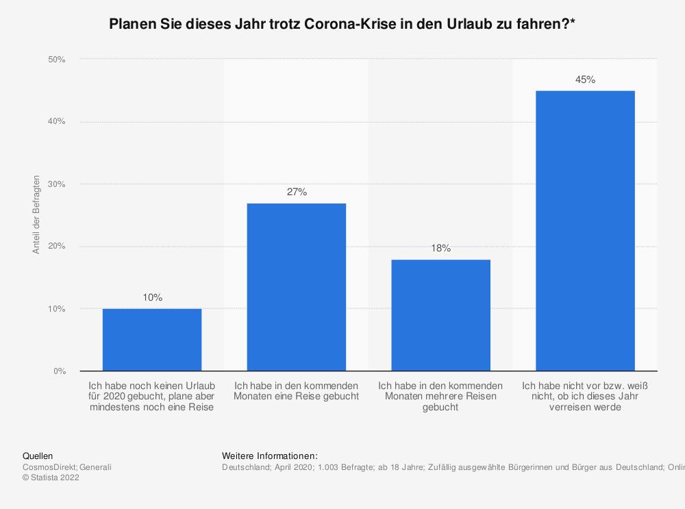 Statistik: Planen Sie dieses Jahr trotz Corona-Krise in den Urlaub zu fahren?* | Statista