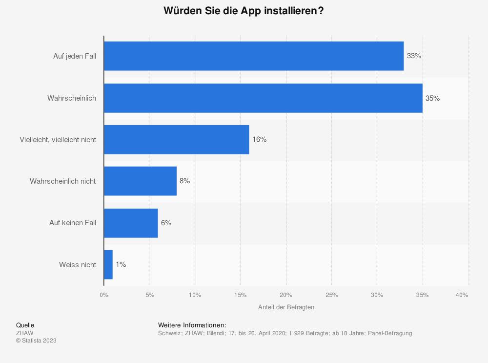 Statistik: Würden Sie die App installieren? | Statista
