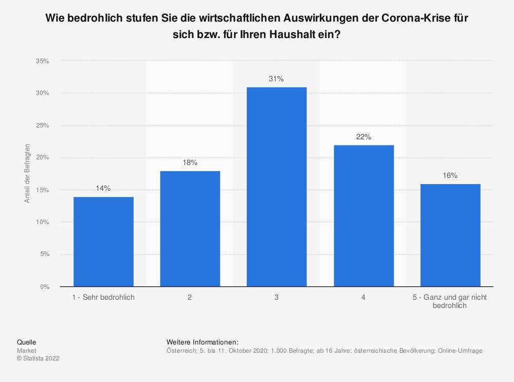 Statistik: Wie bedrohlich stufen Sie die wirtschaftlichen Auswirkungen der Corona-Krise für sich bzw. für Ihren Haushalt ein? | Statista