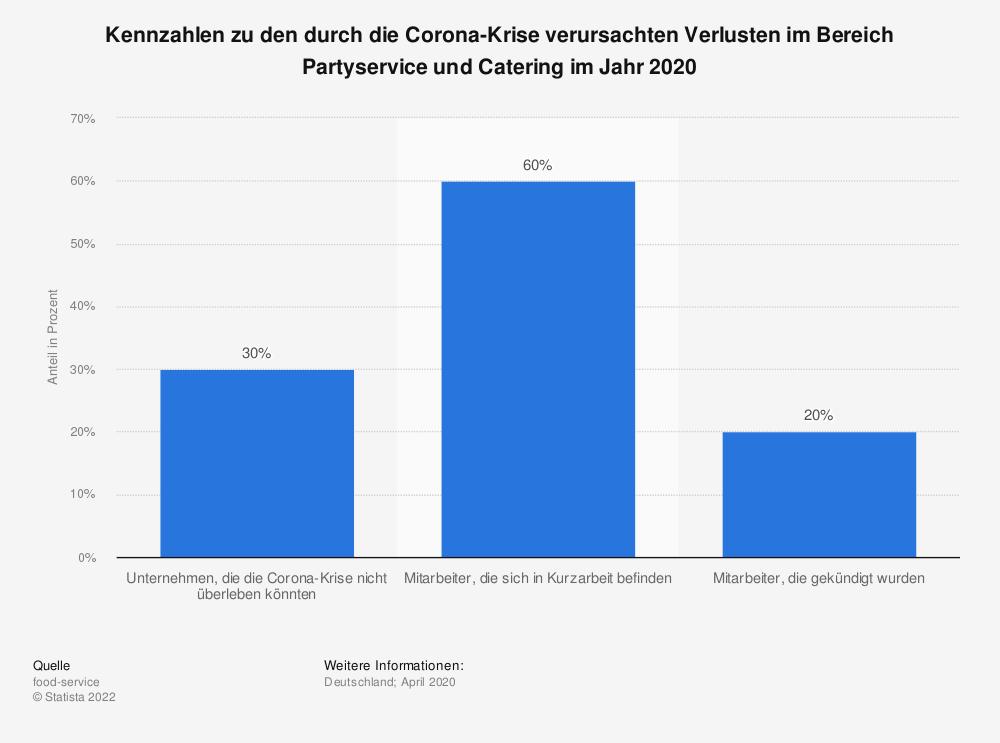 Statistik: Kennzahlen zu den durch die Corona-Krise verursachten Verlusten im Bereich Partyservice und Catering im Jahr 2020 | Statista
