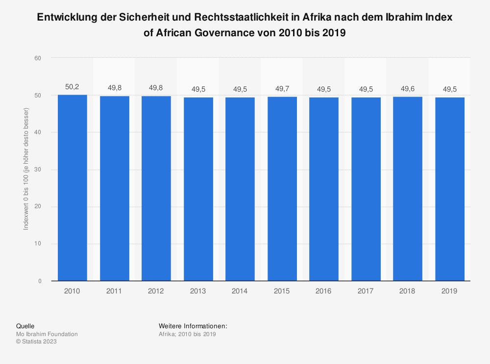 Statistik: Entwicklung der Sicherheit und Rechtsstaatlichkeit in Afrika nach dem Ibrahim Index of African Governance von 2010 bis 2019 | Statista