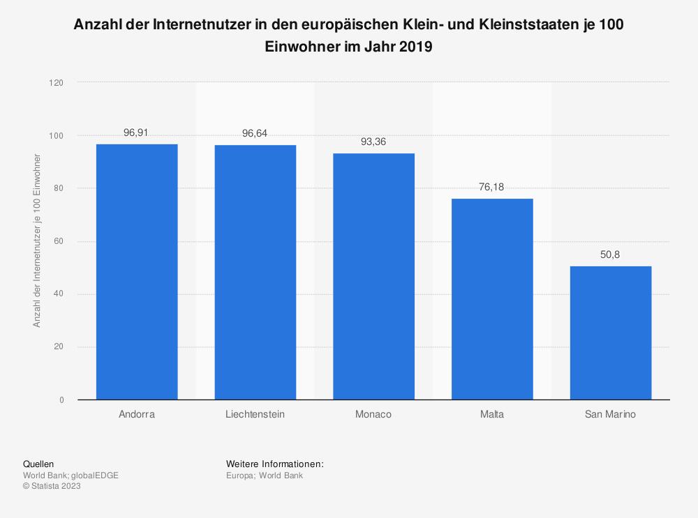 Statistik: Anzahl der Internetnutzer in den europäischen Klein- und Kleinststaaten je 100 Einwohner im Jahr 2019 | Statista