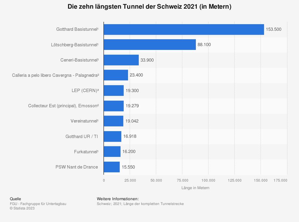 Statistik: Die zehn längsten Tunnel der Schweiz 2021 (in Metern) | Statista