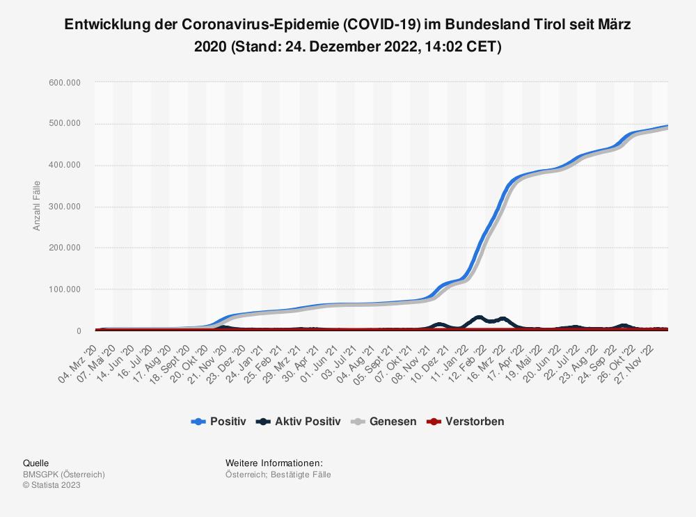 Statistik: Entwicklung der Coronavirus-Epidemie (COVID-19) im Bundesland Tirol seit Februar 2020 (Stand: 20. Juli 2021, 18:30 CET) | Statista