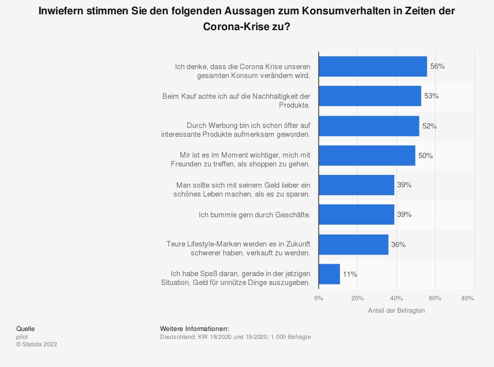 Statistik: Inwiefern stimmen Sie den folgenden Aussagen zum Konsumverhalten in Zeiten der Corona-Krise zu? | Statista