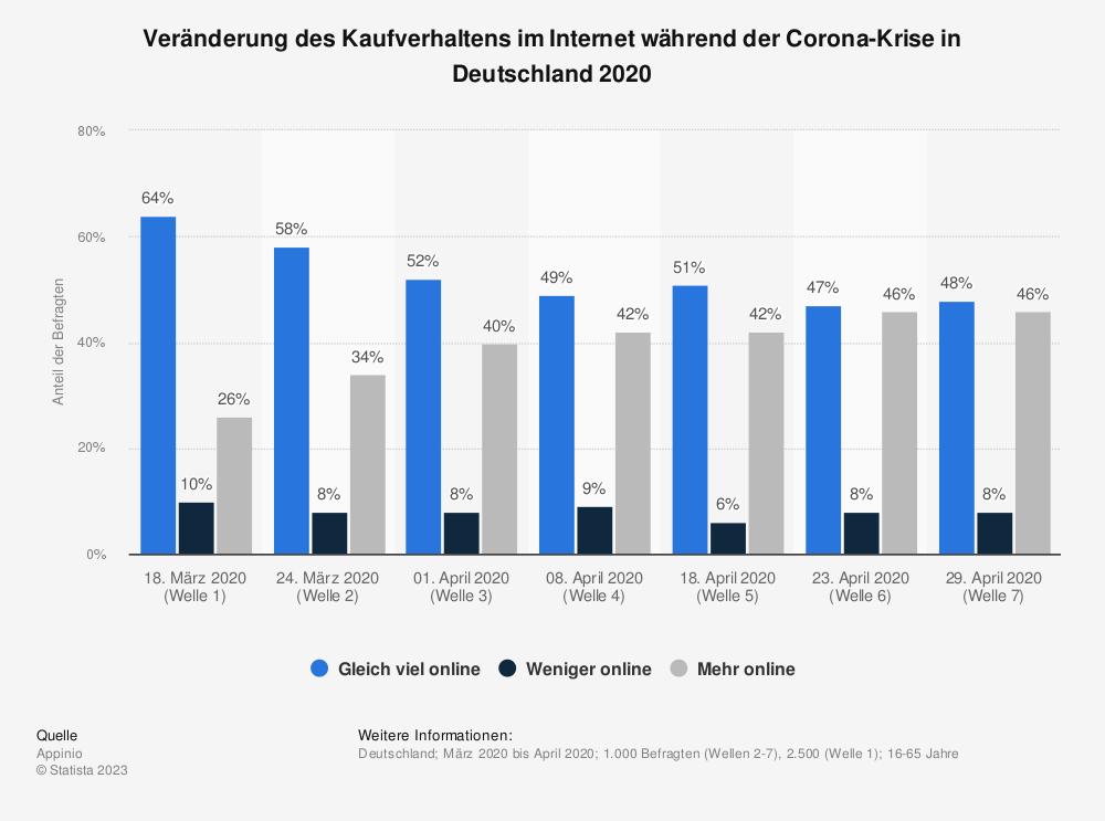 Statistik: Veränderung des Kaufverhaltens im Internet während der Corona-Krise in Deutschland 2020 | Statista