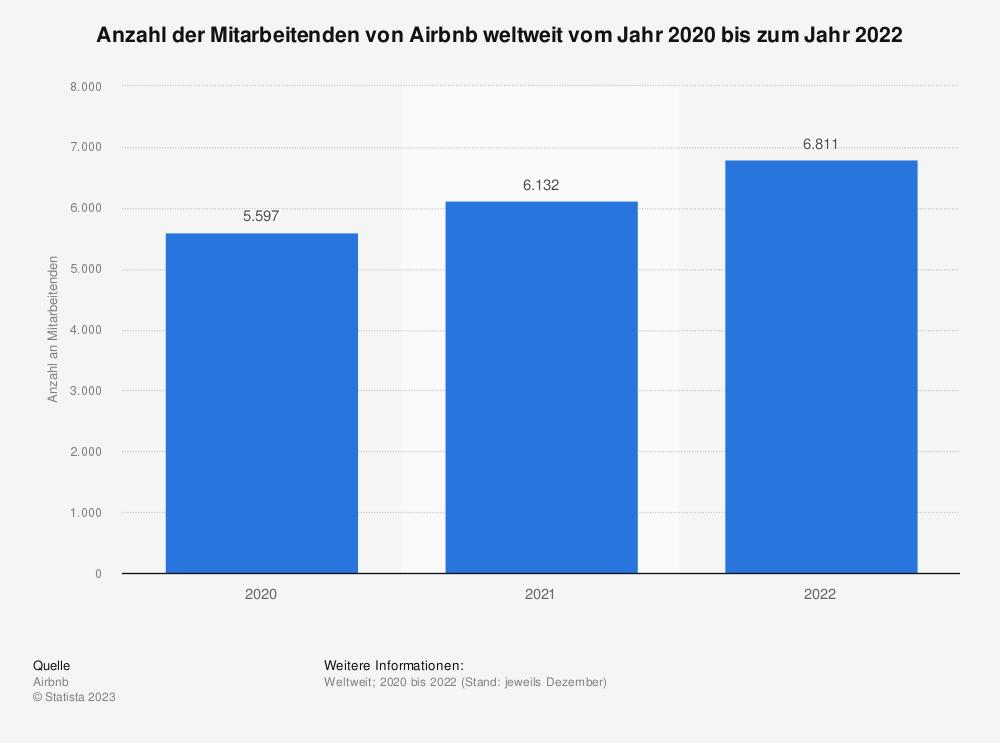 Statistik: Geplante Anzahl der Mitarbeiter, die Airbnb im Zuge der Corona-Krise weltweit entlassen muss im Jahr 2020 | Statista