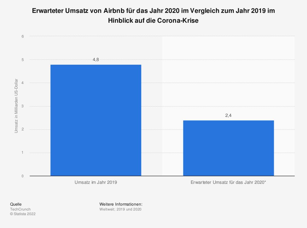 Statistik: Erwarteter Umsatz von Airbnb für das Jahr 2020  im Vergleich zum Jahr 2019 im Hinblick auf die Corona-Krise | Statista