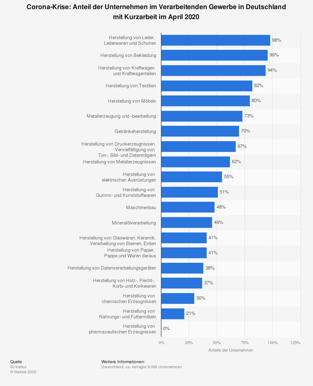 Statistik: Corona-Krise: Anteil der Unternehmen im Verarbeitenden Gewerbe in Deutschland mit Kurzarbeit im April 2020 | Statista