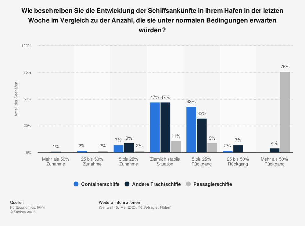 Statistik: Wie beschreiben Sie die Entwicklung der Schiffsankünfte in ihrem Hafen in der letzten Woche im Vergleich zu der Anzahl, die sie unter normalen Bedingungen erwarten würden? | Statista