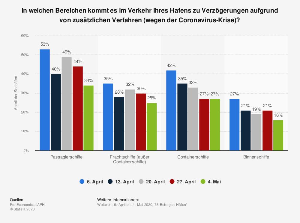 Statistik: In welchen Bereichen kommt es im Verkehr Ihres Hafens zu Verzögerungen aufgrund von zusätzlichen Verfahren (wegen der Coronavirus-Krise)? | Statista