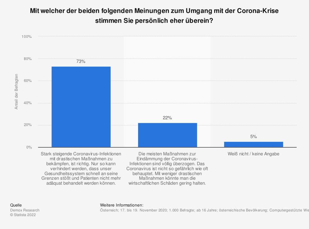 Statistik: Mit welcher der beiden folgenden Meinungen zum Umgang mit der Corona-Krise stimmen Sie persönlich eher überein? | Statista