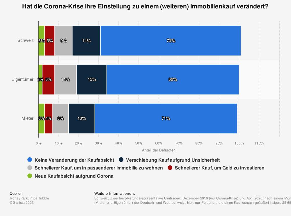 Statistik: Hat die Corona-Krise Ihre Einstellung zu einem (weiteren) Immobilienkauf verändert? | Statista