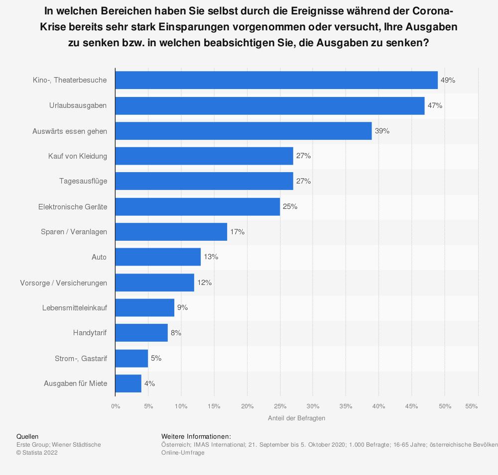 Statistik: Einsparungen wegen der Corona-Krise in Österreich nach Bereichen   Statista