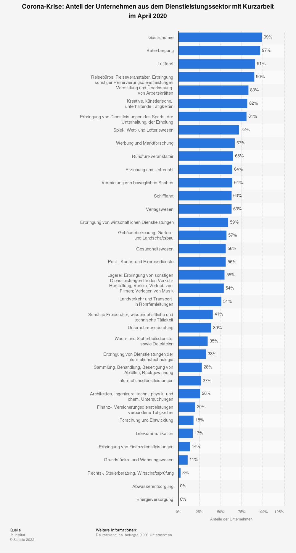 Statistik: Corona-Krise: Anteil der Unternehmen aus dem Dienstleistungssektor mit Kurzarbeit im April 2020 | Statista
